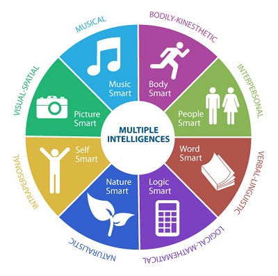 multiple-intelligences-test
